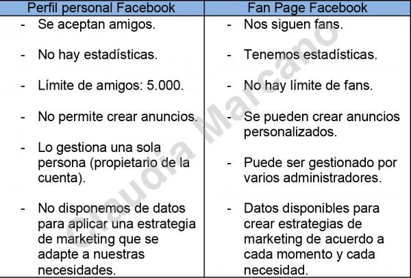 Diferencias entre un perfil personal y una Fan Page